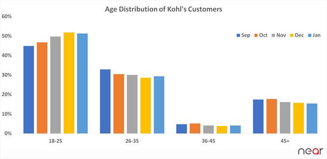 Age distribution of Kohl's customers