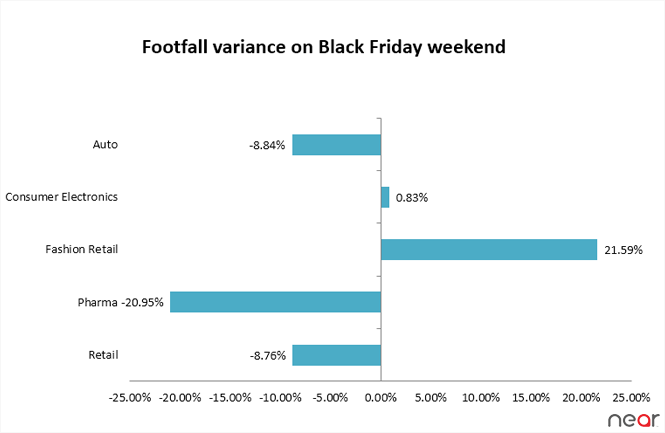 Black friday in the US