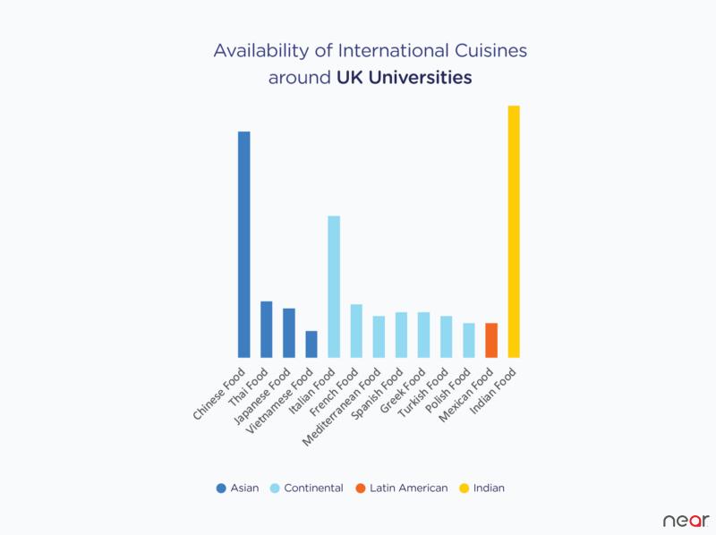 Cuisine Diversity Graph