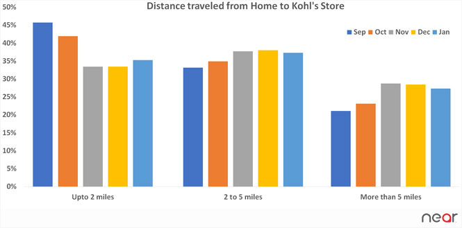 distance traveled from home to Kohl's store