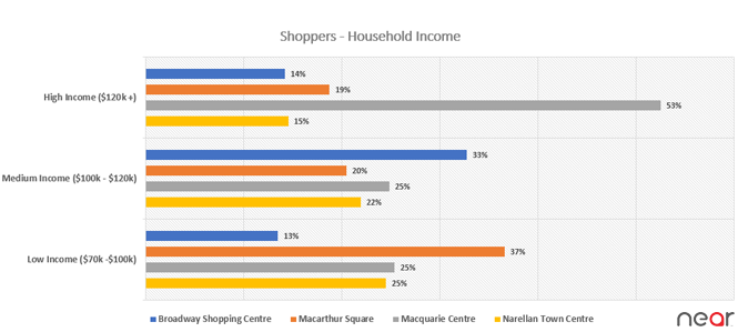 Shopping Mall preferred by the Affluent