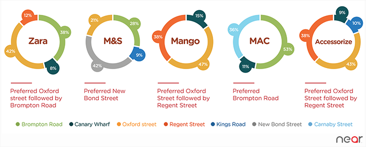 Street Preference for brand outlets