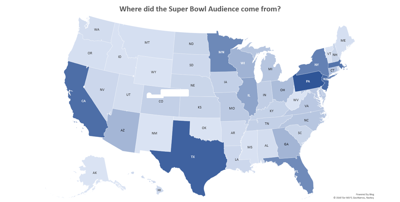 Super Bowl Audience Mix