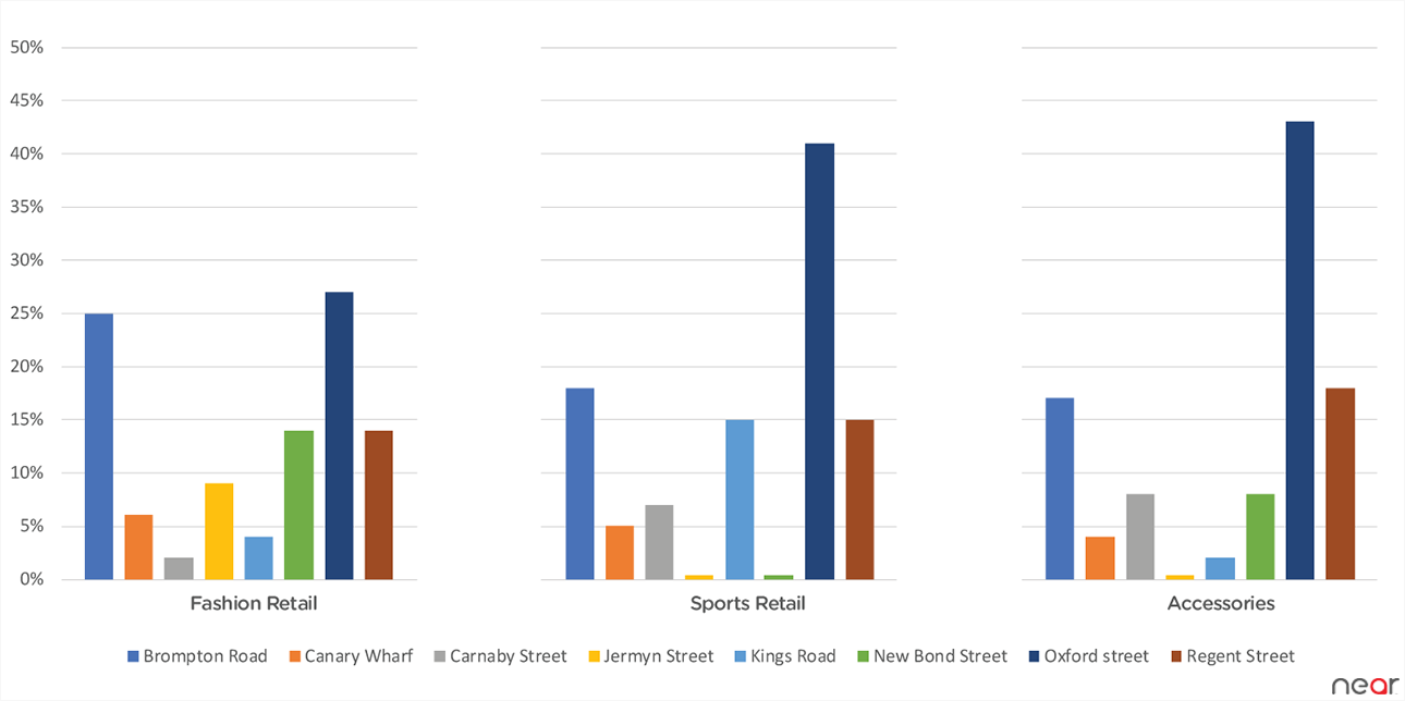 Street preference for shopping categories