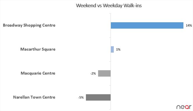 Shopping: Weekdays or Weekends