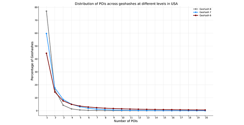 Distribution of POIs at different spatial resolutions